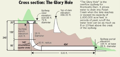 Glory Hole schematic cross-section final 031519 edited-1